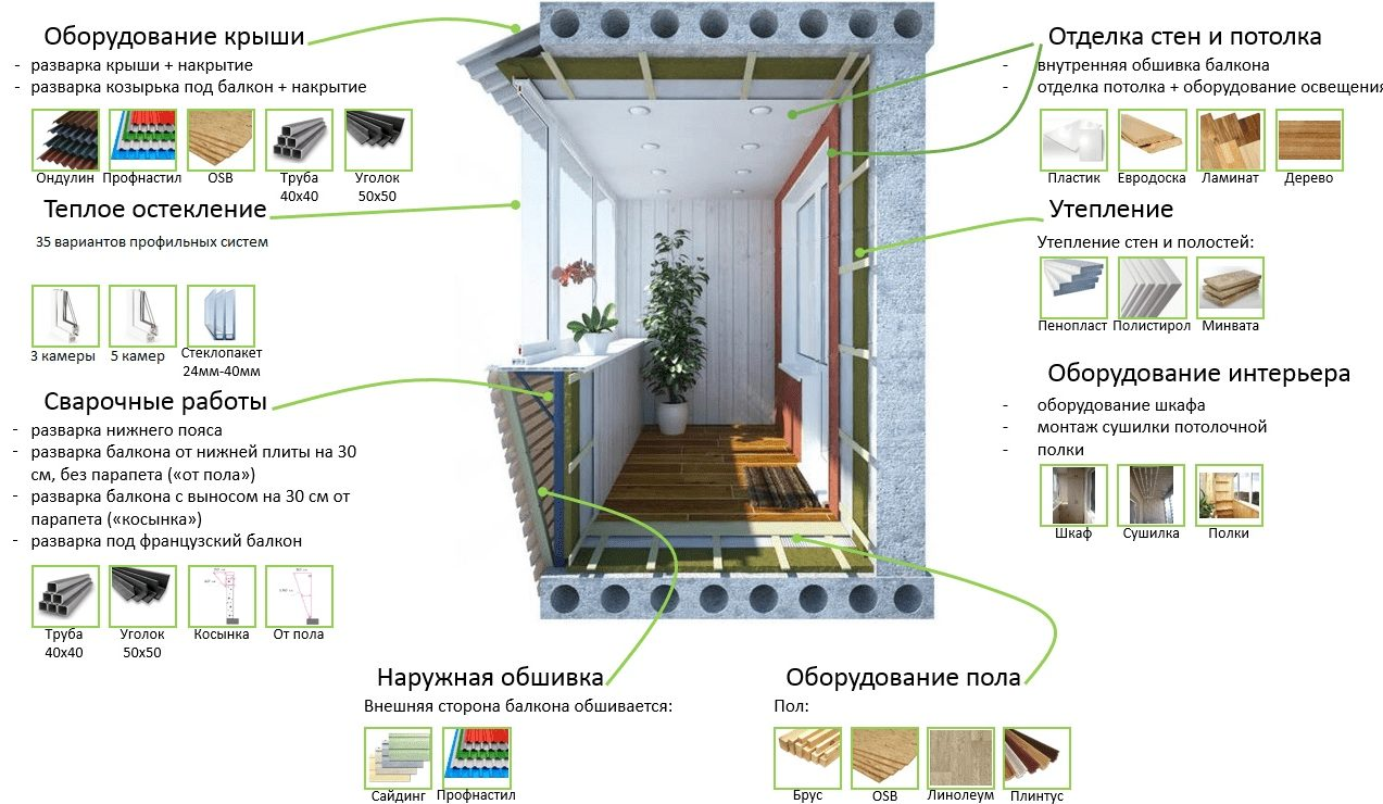 балконы центр сервис омск